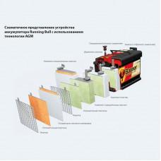AGM аккумулятор-технологии и устройство батареи